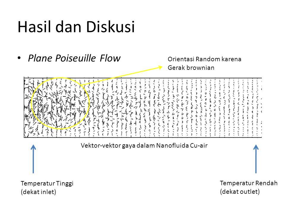 Hasil dan Diskusi Plane Poiseuille Flow Vektor-vektor gaya dalam Nanofluida Cu-air Temperatur Tinggi (dekat inlet) Temperatur Rendah (dekat outlet) Orientasi Random karena Gerak brownian