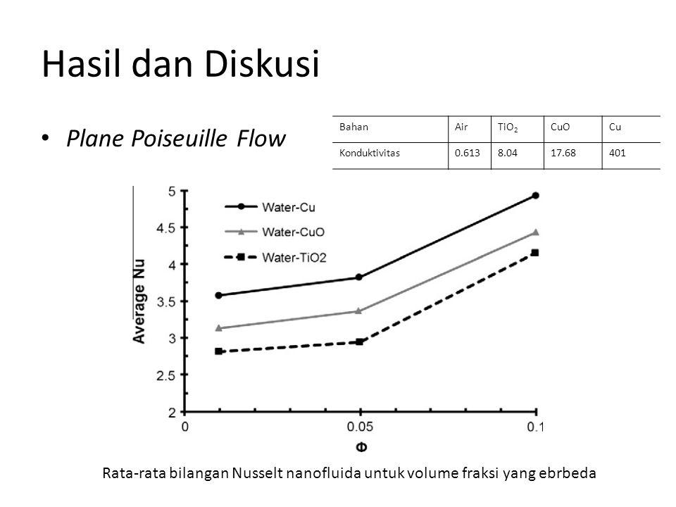 Hasil dan Diskusi Plane Poiseuille Flow Rata-rata bilangan Nusselt nanofluida untuk volume fraksi yang ebrbeda BahanAirTiO 2 CuOCu Konduktivitas0.6138