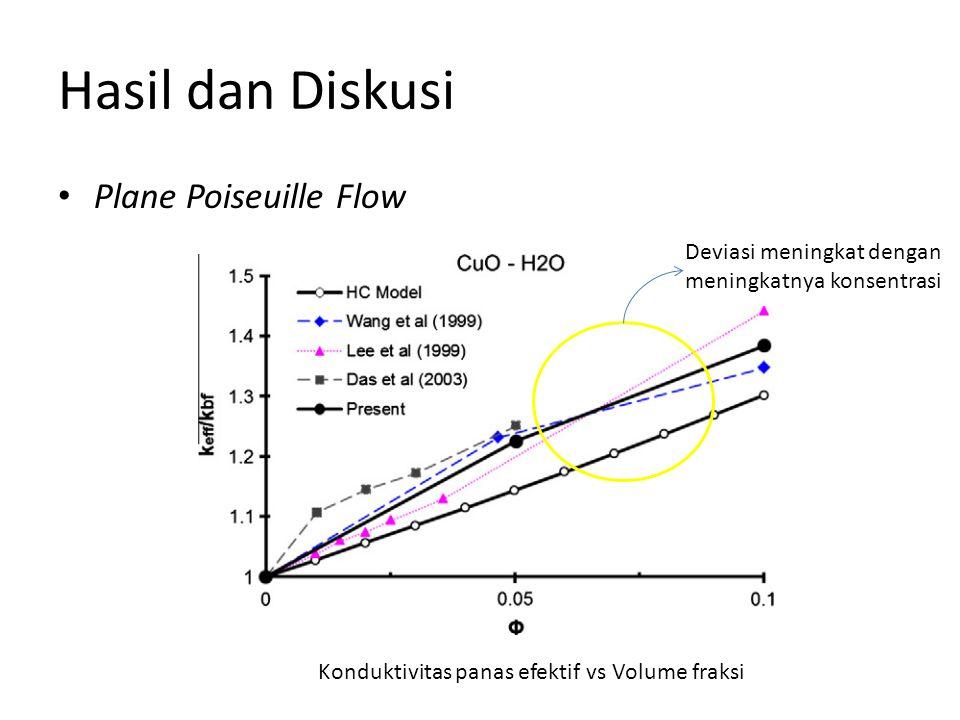 Hasil dan Diskusi Plane Poiseuille Flow Konduktivitas panas efektif vs Volume fraksi Deviasi meningkat dengan meningkatnya konsentrasi