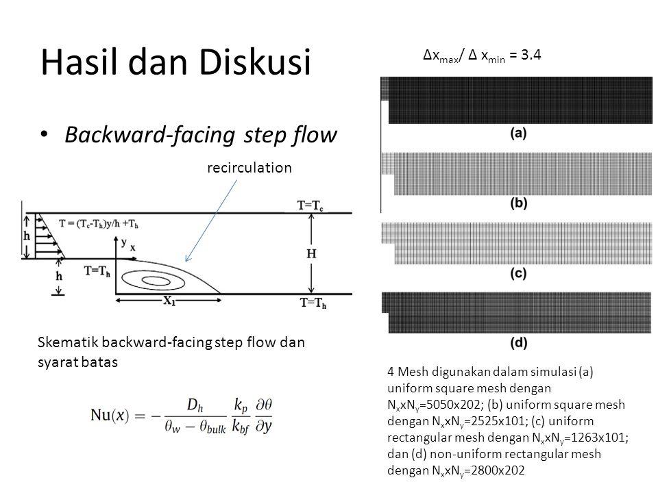 Hasil dan Diskusi Backward-facing step flow Skematik backward-facing step flow dan syarat batas 4 Mesh digunakan dalam simulasi (a) uniform square mes