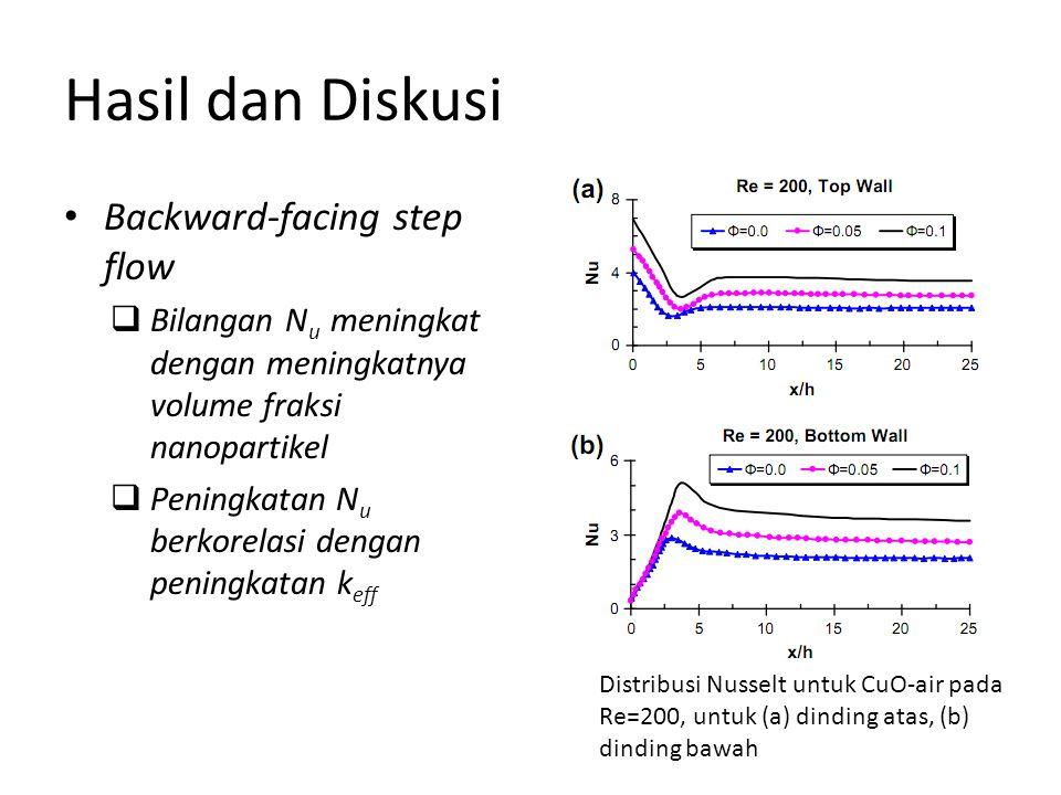 Hasil dan Diskusi Backward-facing step flow  Bilangan N u meningkat dengan meningkatnya volume fraksi nanopartikel  Peningkatan N u berkorelasi dengan peningkatan k eff Distribusi Nusselt untuk CuO-air pada Re=200, untuk (a) dinding atas, (b) dinding bawah