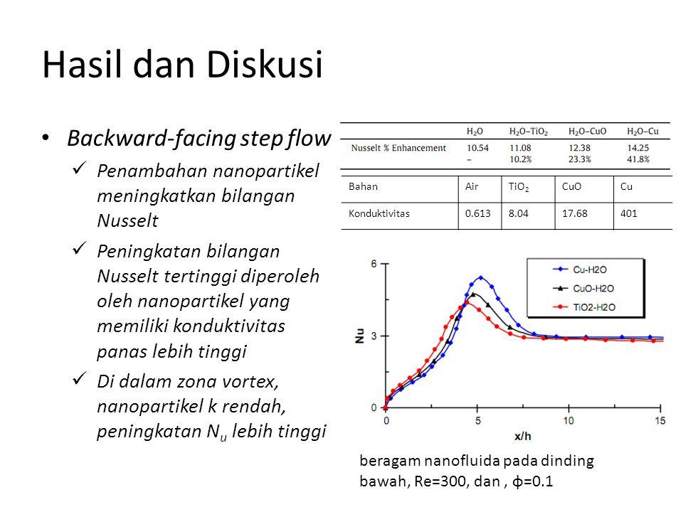 Hasil dan Diskusi Backward-facing step flow Penambahan nanopartikel meningkatkan bilangan Nusselt Peningkatan bilangan Nusselt tertinggi diperoleh oleh nanopartikel yang memiliki konduktivitas panas lebih tinggi Di dalam zona vortex, nanopartikel k rendah, peningkatan N u lebih tinggi Distribusi bilangan Nusselt untuk beragam nanofluida pada dinding bawah, Re=300, dan, ɸ=0.1 BahanAirTiO 2 CuOCu Konduktivitas0.6138.0417.68401