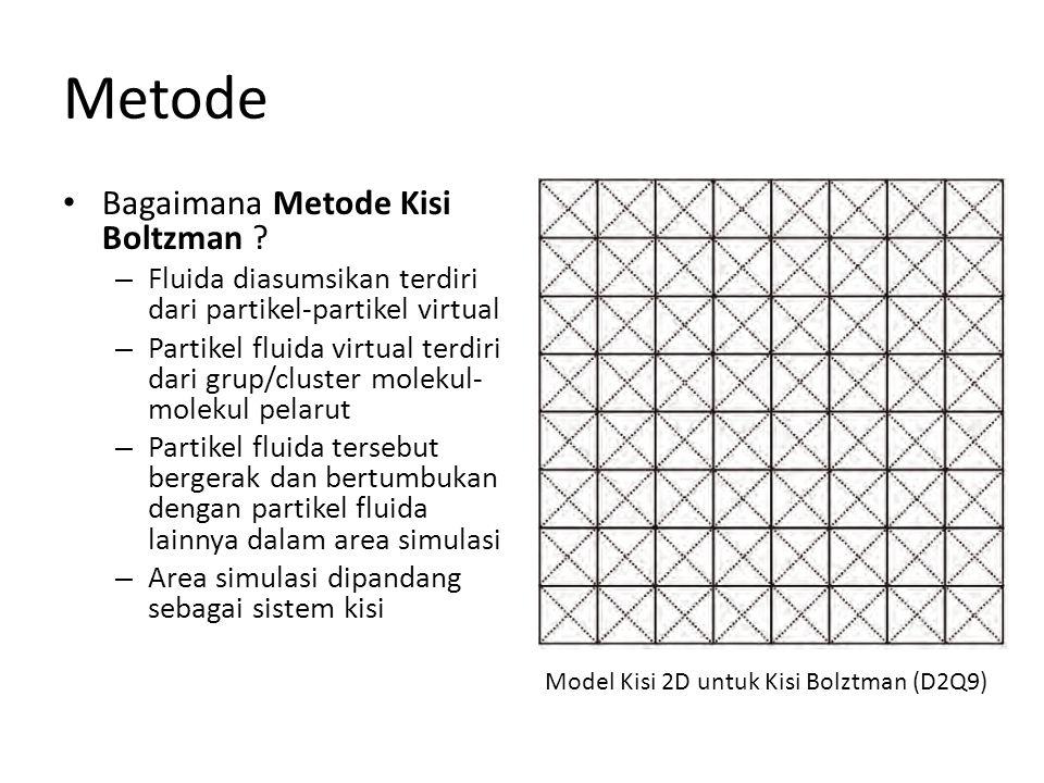 Metode Bagaimana Metode Kisi Boltzman ? – Fluida diasumsikan terdiri dari partikel-partikel virtual – Partikel fluida virtual terdiri dari grup/cluste