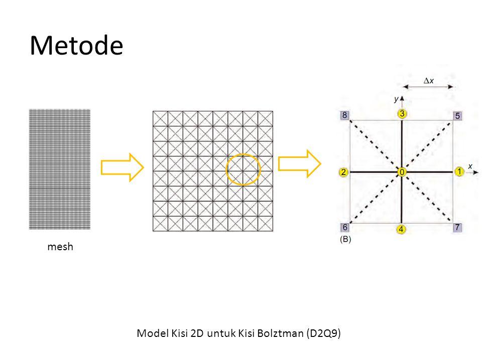 Metode Model Kisi 2D untuk Kisi Bolztman (D2Q9) mesh
