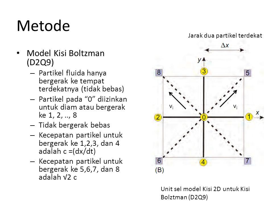 Metode Model Kisi Boltzman (D2Q9) – Partikel fluida hanya bergerak ke tempat terdekatnya (tidak bebas) – Partikel pada 0 diizinkan untuk diam atau bergerak ke 1, 2,.., 8 – Tidak bergerak bebas – Kecepatan partikel untuk bergerak ke 1,2,3, dan 4 adalah c =(dx/dt) – Kecepatan partikel untuk bergerak ke 5,6,7, dan 8 adalah √2 c Unit sel model Kisi 2D untuk Kisi Bolztman (D2Q9) Jarak dua partikel terdekat vivi vivi