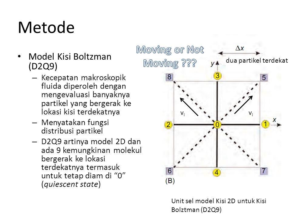 Metode Model Kisi Boltzman (D2Q9) – Kecepatan makroskopik fluida diperoleh dengan mengevaluasi banyaknya partikel yang bergerak ke lokasi kisi terdekatnya – Menyatakan fungsi distribusi partikel – D2Q9 artinya model 2D dan ada 9 kemungkinan molekul bergerak ke lokasi terdekatnya termasuk untuk tetap diam di 0 (quiescent state) Unit sel model Kisi 2D untuk Kisi Bolztman (D2Q9) dua partikel terdekat vivi vivi