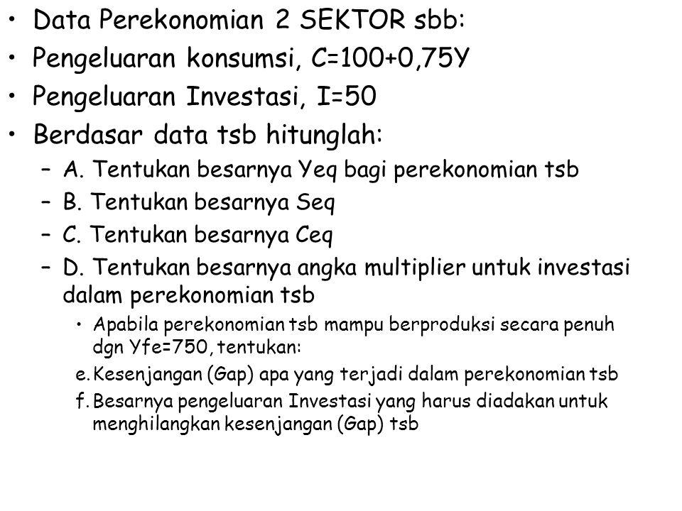 Data Perekonomian 2 SEKTOR sbb: Pengeluaran konsumsi, C=100+0,75Y Pengeluaran Investasi, I=50 Berdasar data tsb hitunglah: –A. Tentukan besarnya Yeq b