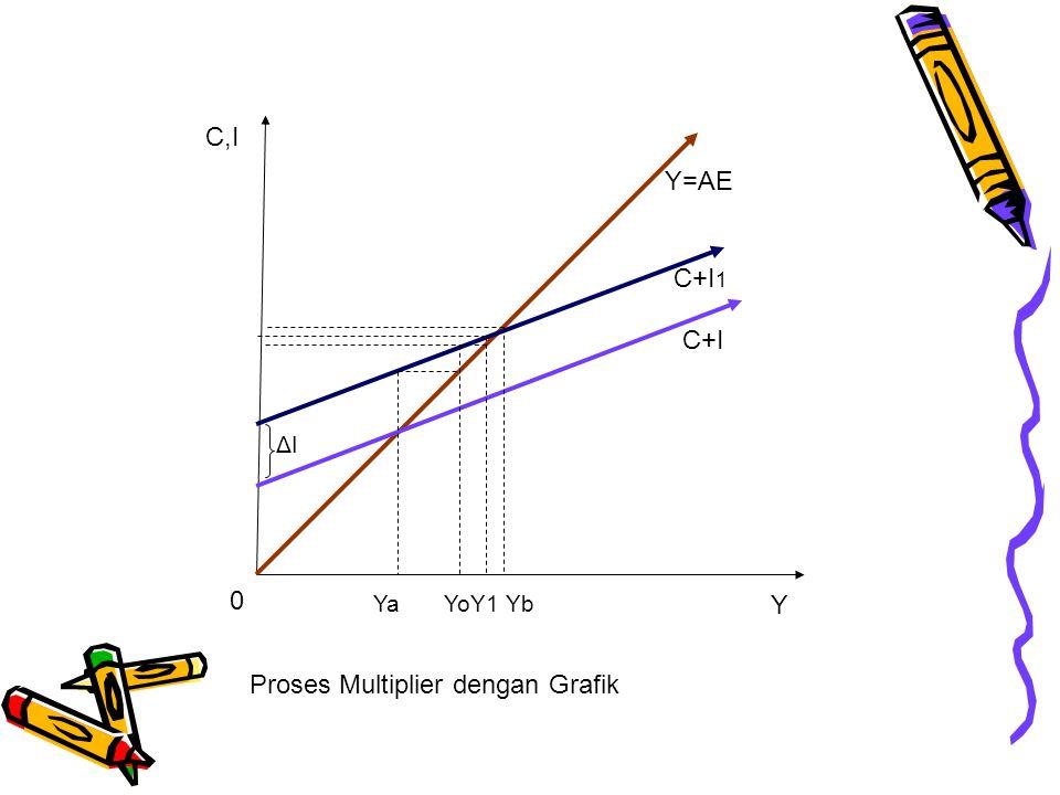 0 YaYoY1Yb C+I C+I 1 Y=AE C,I Y ΔIΔI Proses Multiplier dengan Grafik
