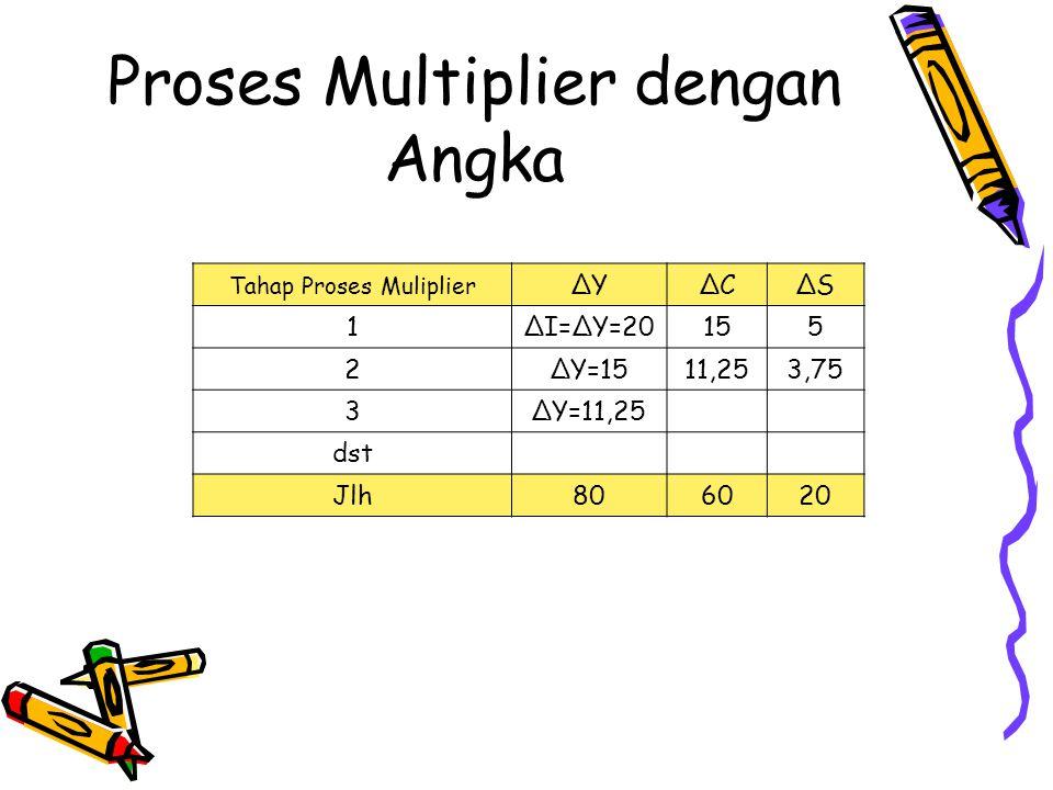 Multiplier dengan rumus