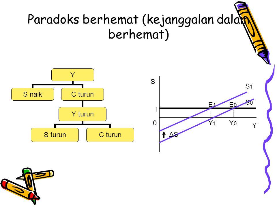 Paradoks berhemat (kejanggalan dalam berhemat) Y S naikC turun Y turun S turunC turun ΔSΔS E1E1 E0E0 S1S1 S0S0 Y1Y1 Y0Y0 S Y 0 I
