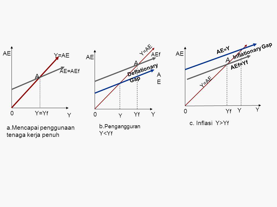 AE 0 Y Y=Y f Y=AE AE=AEf A a.Mencapai penggunaan tenaga kerja penuh AE 0YYfYf Y=AE AEf A b. Pengangguran Y<Y f AEAE Deflationary Gap Y AE 0 Y YfYf Y=A