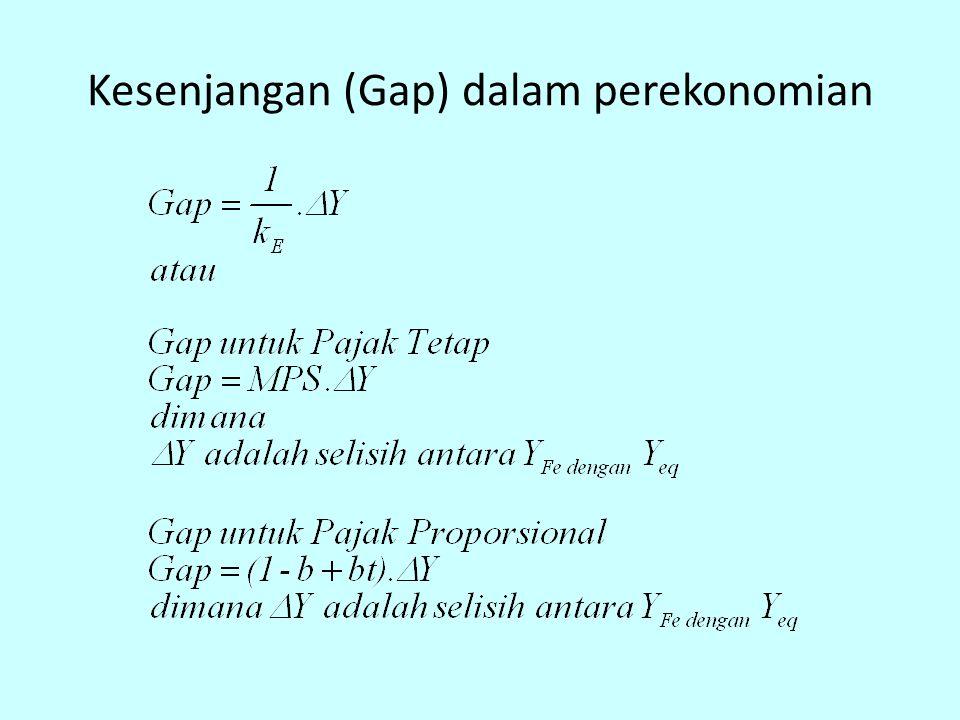 Kesenjangan (Gap) dalam perekonomian