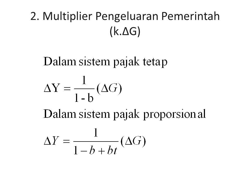 2. Multiplier Pengeluaran Pemerintah (k.ΔG)