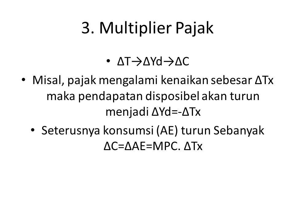 3. Multiplier Pajak ΔT→ΔYd→ΔC Misal, pajak mengalami kenaikan sebesar ΔTx maka pendapatan disposibel akan turun menjadi ΔYd=-ΔTx Seterusnya konsumsi (