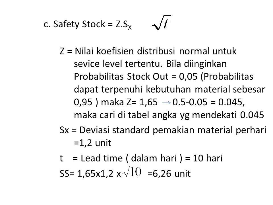 c. Safety Stock = Z.S X Z = Nilai koefisien distribusi normal untuk sevice level tertentu. Bila diinginkan Probabilitas Stock Out = 0,05 (Probabilitas