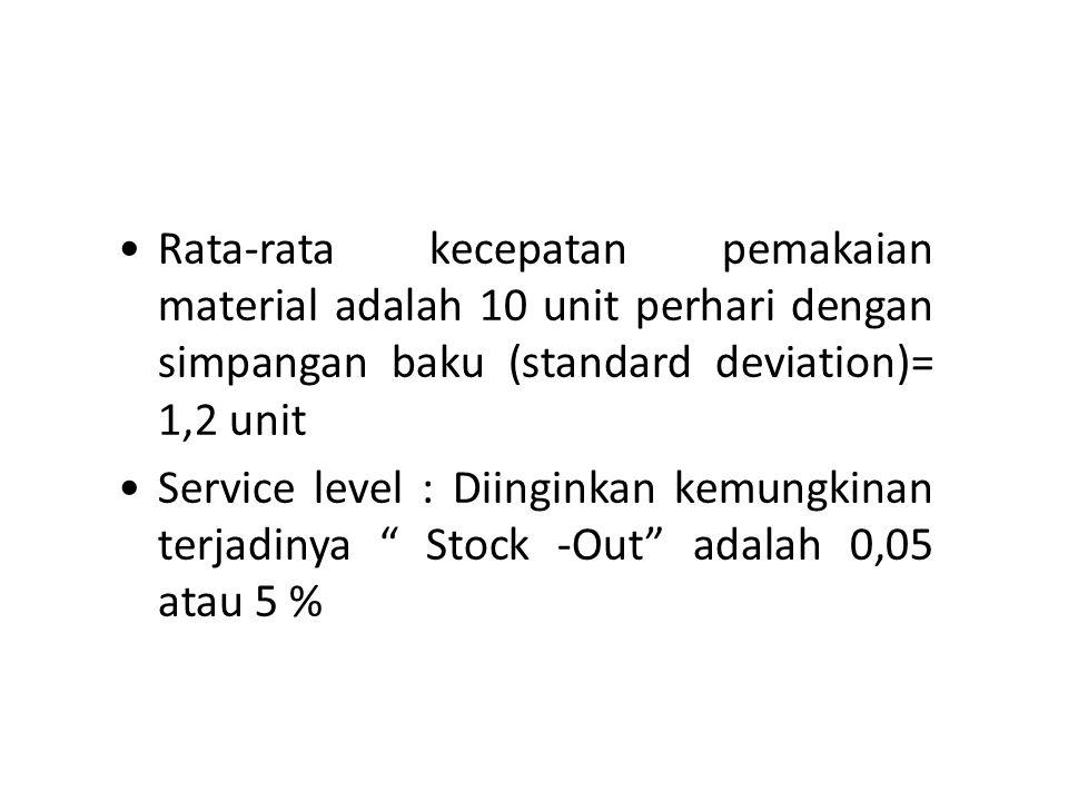 Rata-rata kecepatan pemakaian material adalah 10 unit perhari dengan simpangan baku (standard deviation)= 1,2 unit Service level : Diinginkan kemungki