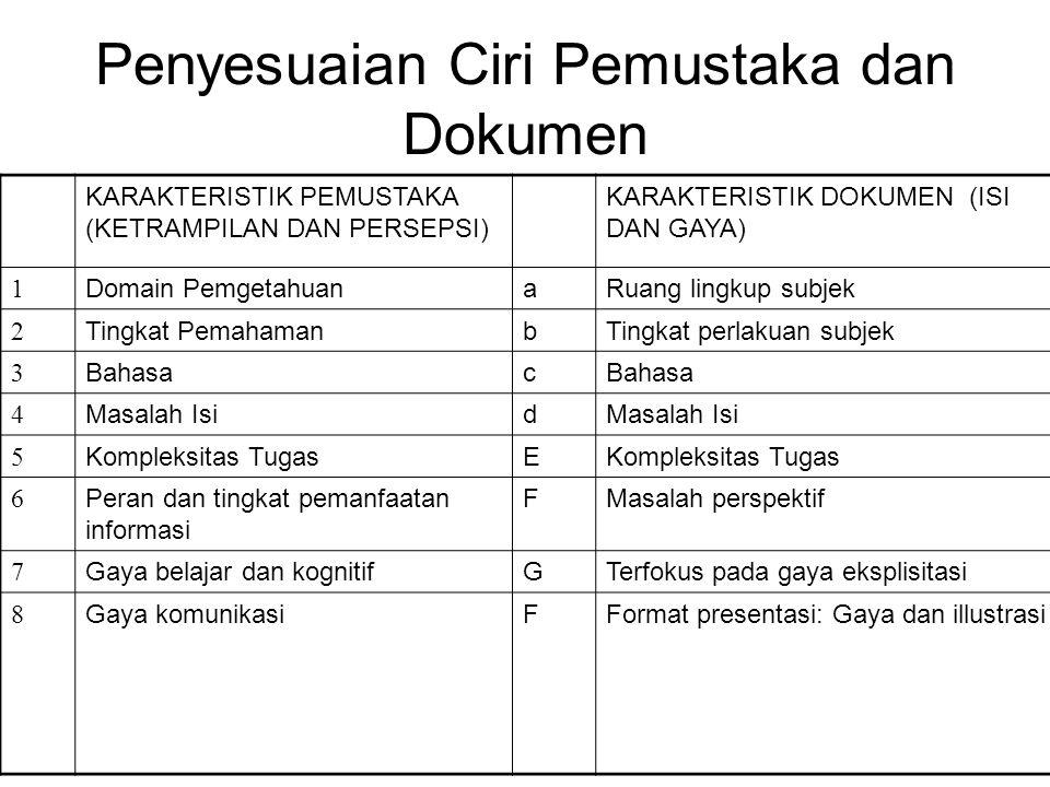Penyesuaian Ciri Pemustaka dan Dokumen KARAKTERISTIK PEMUSTAKA (KETRAMPILAN DAN PERSEPSI) KARAKTERISTIK DOKUMEN (ISI DAN GAYA) 1 Domain PemgetahuanaRu
