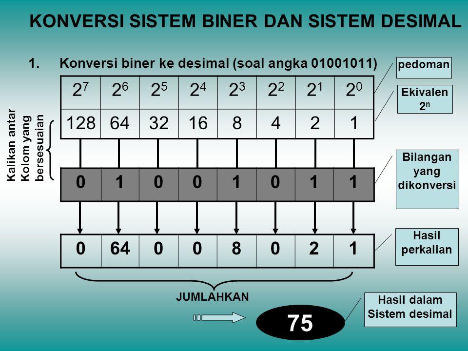 KONVERSI SISTEM BINER DAN SISTEM DESIMAL 1.Konversi biner ke desimal (soal angka 01001011) 2727 2626 2525 2424 23232 2121 2020 1286432168421 pedoman E