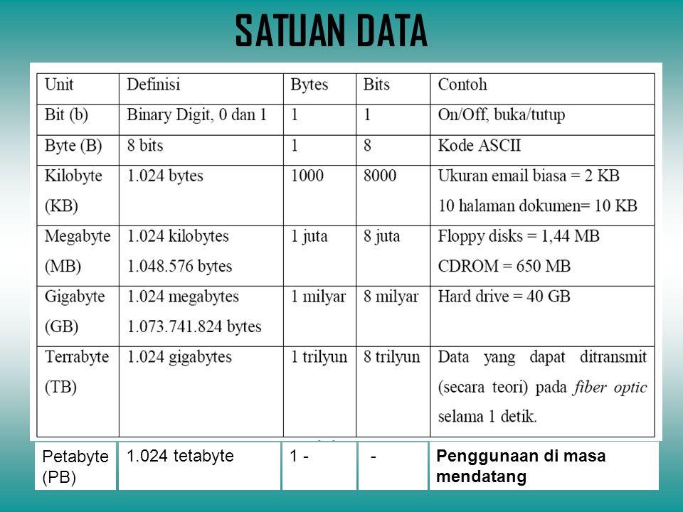 SATUAN DATA Petabyte (PB) 1.024 tetabyte1 - - Penggunaan di masa mendatang