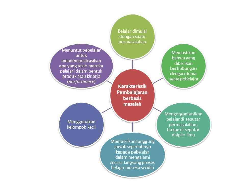 Karakteristik Pembelajaran berbasis masalah Belajar dimulai dengan suatu permasalahan Memastikan bahwa yang diberikan berhubungan dengan dunia nyata p