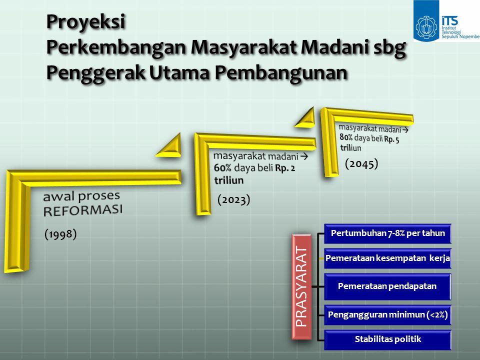 (1998) (2023) (2045) Proyeksi Perkembangan Masyarakat Madani sbg Penggerak Utama Pembangunan PRASYARAT Pertumbuhan 7-8% per tahun Pemerataan kesempata