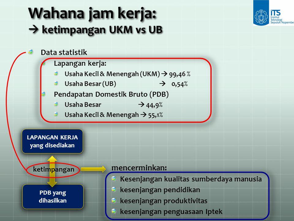 Wahana jam kerja:  ketimpangan UKM vs UB Data statistik Lapangan kerja: Usaha Kecil & Menengah (UKM)  99,46 % Usaha Besar (UB)  0,54% Pendapatan Do