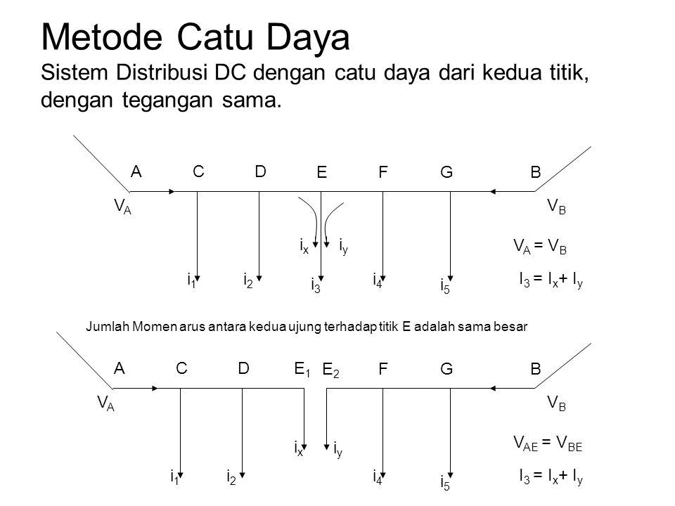 Metode Catu Daya Sistem Distribusi DC dengan catu daya dari kedua titik, dengan tegangan sama. i1i1 i2i2 i3i3 i4i4 VAVA i5i5 VBVB ACD EFGB V A = V B i