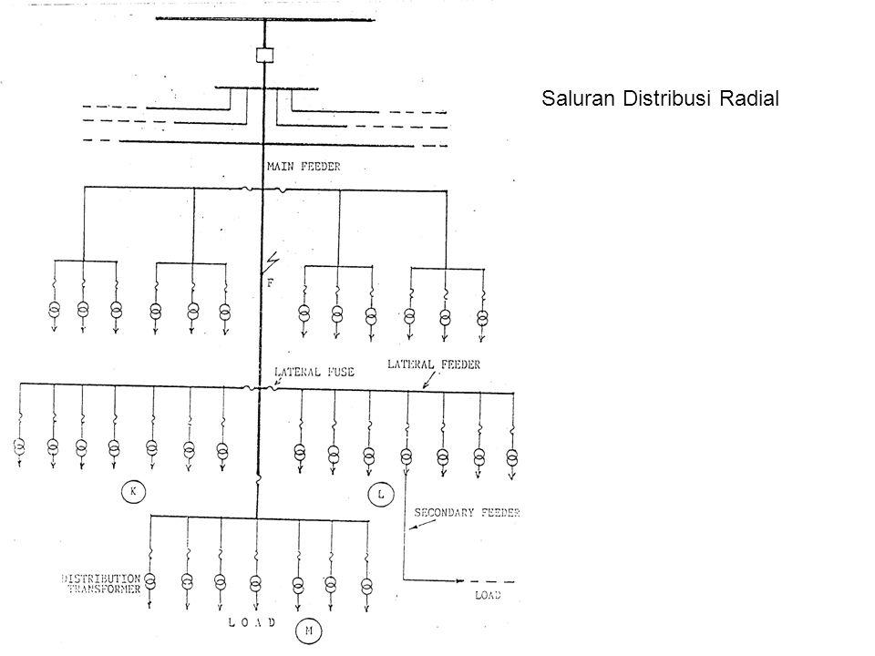 Saluran Distribusi Radial