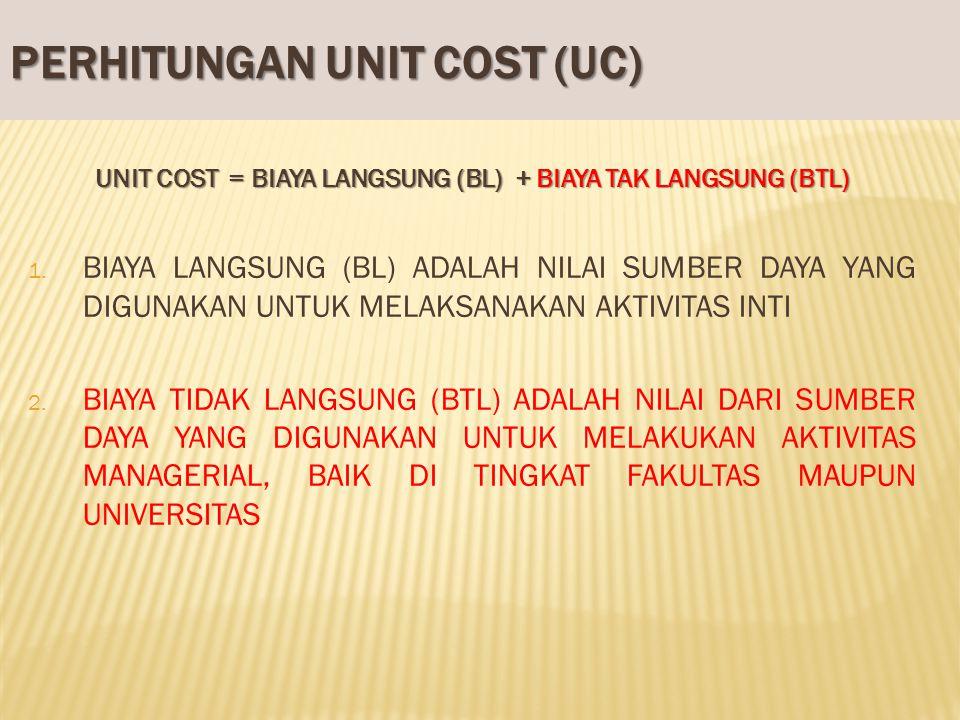 PERHITUNGAN UNIT COST (UC) UNIT COST = BIAYA LANGSUNG (BL) + BIAYA TAK LANGSUNG (BTL) 1. BIAYA LANGSUNG (BL) ADALAH NILAI SUMBER DAYA YANG DIGUNAKAN U