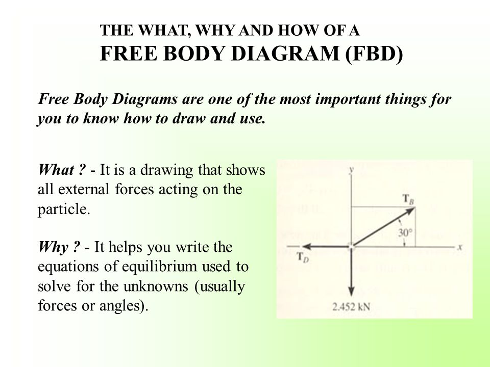 THE WHAT, WHY AND HOW OF A FREE BODY DIAGRAM (FBD) Free Body Diagrams are one of the most important things for you to know how to draw and use. What ?