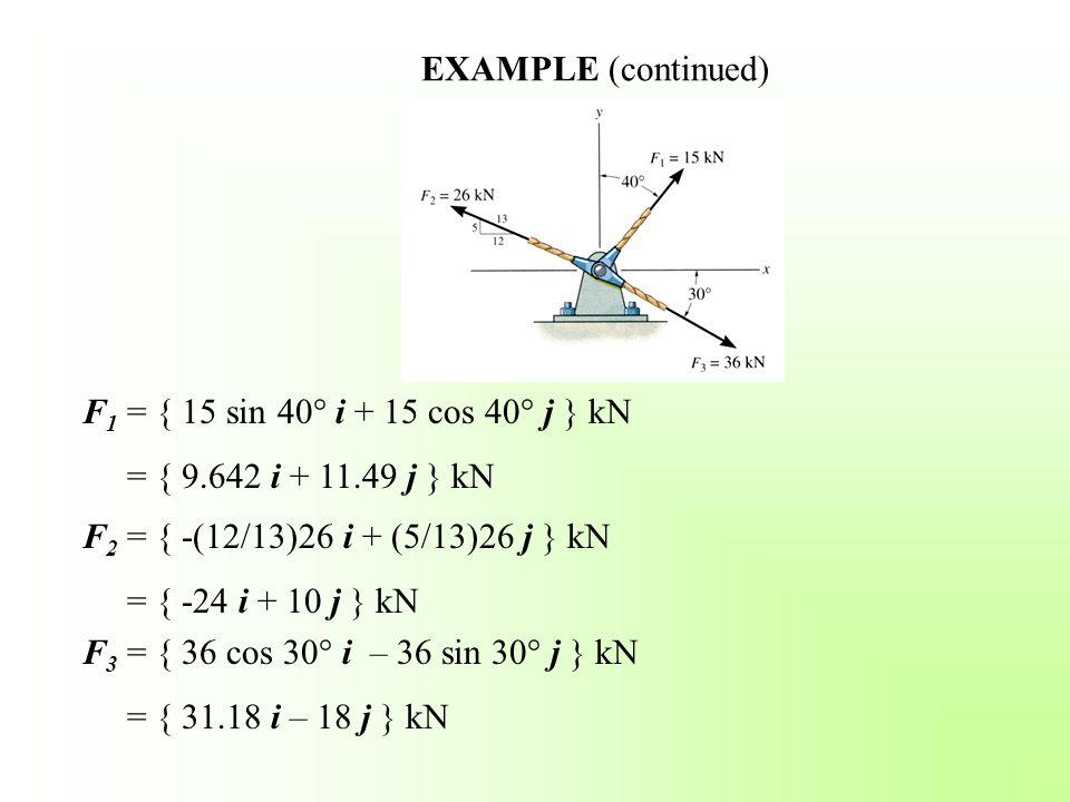 EXAMPLE (continued) F 1 = { 15 sin 40° i + 15 cos 40° j } kN = { 9.642 i + 11.49 j } kN F 2 = { -(12/13)26 i + (5/13)26 j } kN = { -24 i + 10 j } kN F 3 = { 36 cos 30° i – 36 sin 30° j } kN = { 31.18 i – 18 j } kN