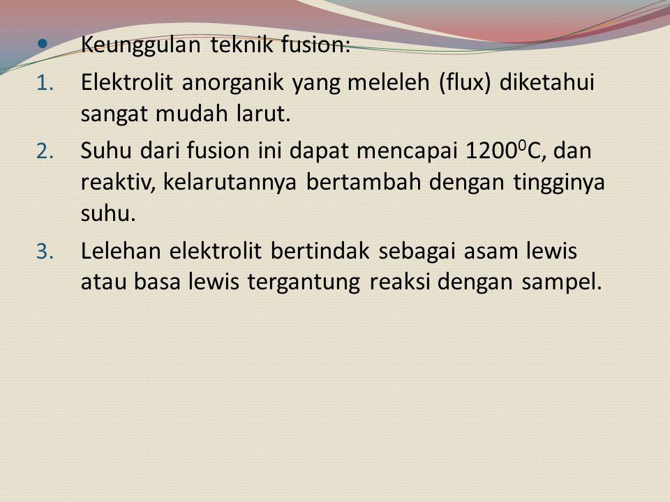 Contoh elektrolit Na 2 CO 3 (flux) dipilih untuk fusion pada bahan yang mengandung silika.
