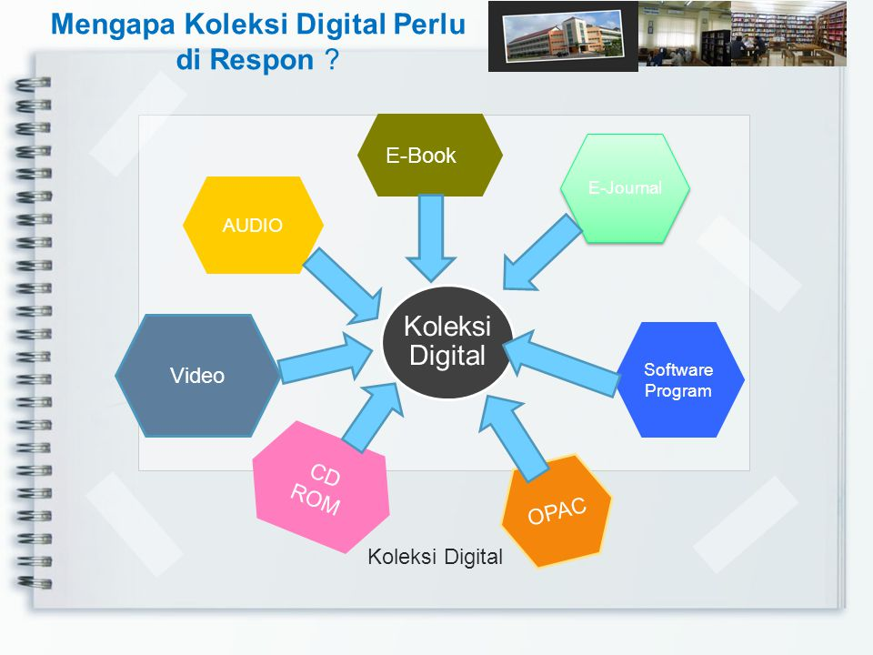 Koleksi Digital E-Book E-Journal Video AUDIO Software Program CD ROM OPAC Mengapa Koleksi Digital Perlu di Respon ?