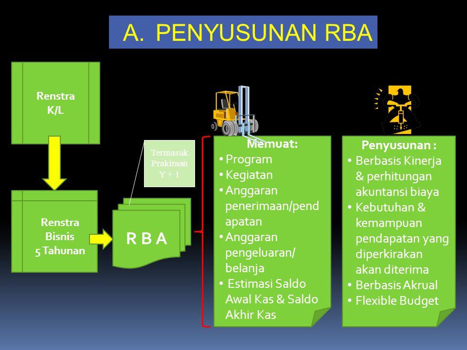 Renstra K/L Renstra Bisnis 5 Tahunan R B A Memuat: Program Kegiatan Anggaran penerimaan/pend apatan Anggaran pengeluaran/ belanja Estimasi Saldo Awal