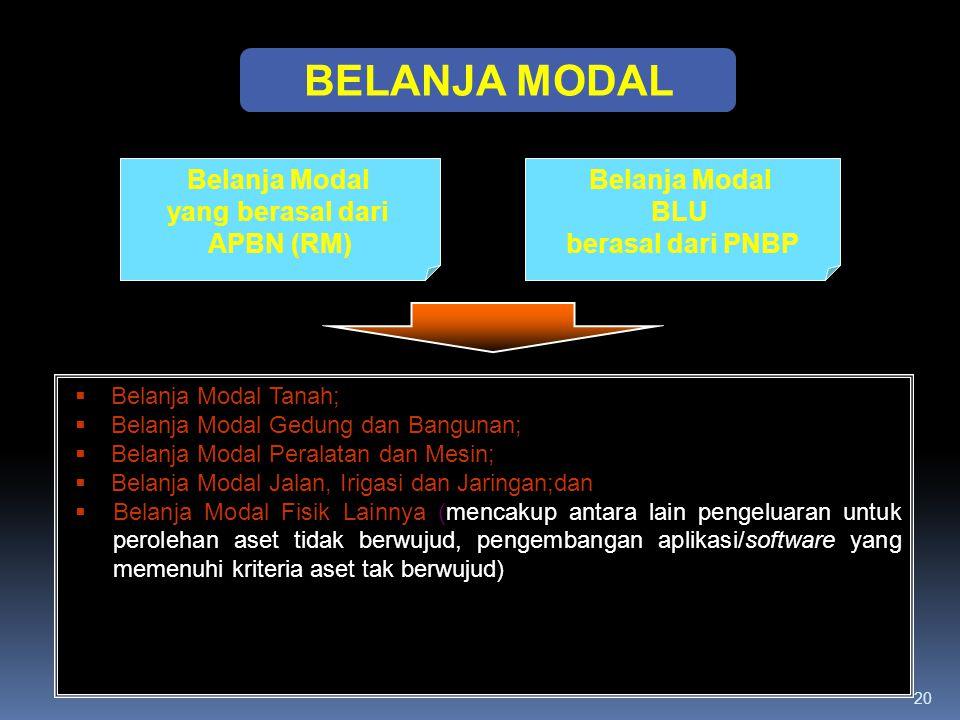 20 BELANJA MODAL Belanja Modal yang berasal dari APBN (RM) Belanja Modal BLU berasal dari PNBP  Belanja Modal Tanah;  Belanja Modal Gedung dan Bangu