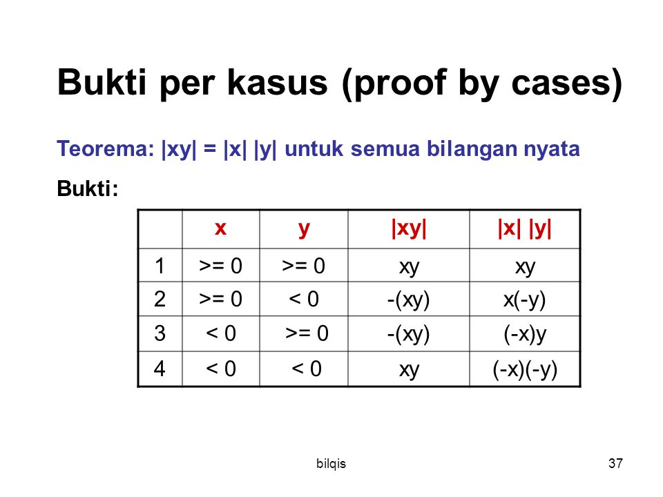bilqis37 Bukti per kasus (proof by cases) Teorema: |xy| = |x| |y| untuk semua bilangan nyata Bukti: xy|xy||x| |y| 1>= 0 xy 2>= 0< 0-(xy)x(-y) 3< 0 >=