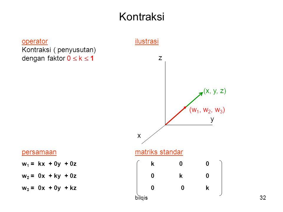 bilqis32 Kontraksi operator ilustrasi Kontraksi ( penyusutan) dengan faktor 0  k  1 persamaanmatriks standar w 1 = kx + 0y + 0z k 0 0 w 2 = 0x + ky + 0z 0 k 0 w 3 = 0x + 0y + kz 0 0 k x z y (w 1, w 2, w 3 ) (x, y, z)