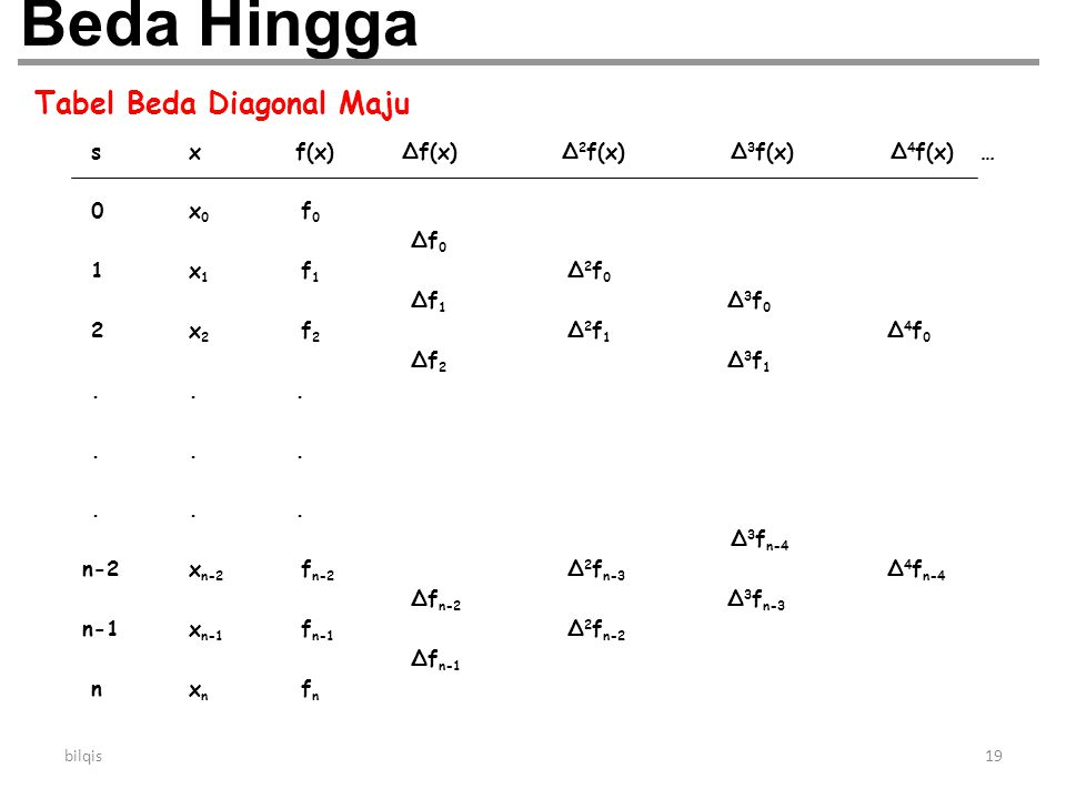 bilqis19 Beda Hingga Tabel Beda Diagonal Maju sxf(x)∆f(x)∆ 2 f(x) ∆ 3 f(x) ∆ 4 f(x) … 0x 0 f 0 ∆f 0 1x 1 f 1 ∆ 2 f 0 ∆f 1 ∆ 3 f 0 2x 2 f 2 ∆ 2 f 1 ∆ 4