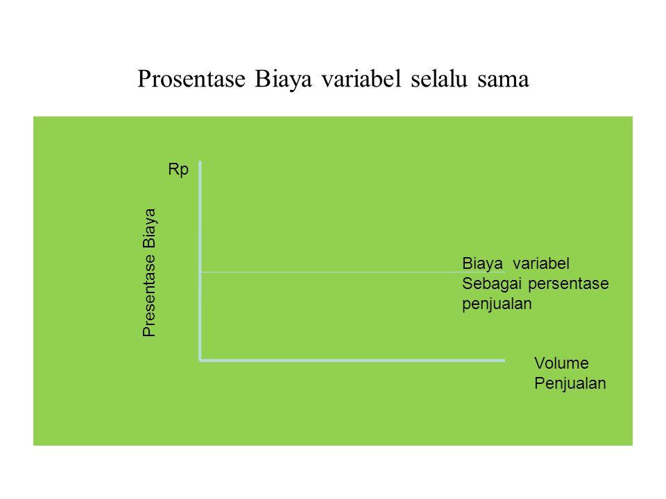 Prosentase Biaya variabel selalu sama Presentase Biaya Rp Volume Penjualan Biaya variabel Sebagai persentase penjualan