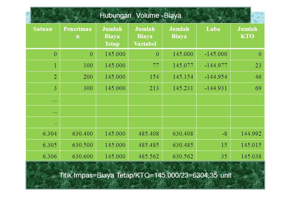 . Hubungan Volume -Biaya SatuanPenerimaa n Jumlah Biaya Tetap Jumlah Biaya Variabel Jumlah Biaya LabaJumlah KTO 00145.0000 -145.0000 1100145.00077145.