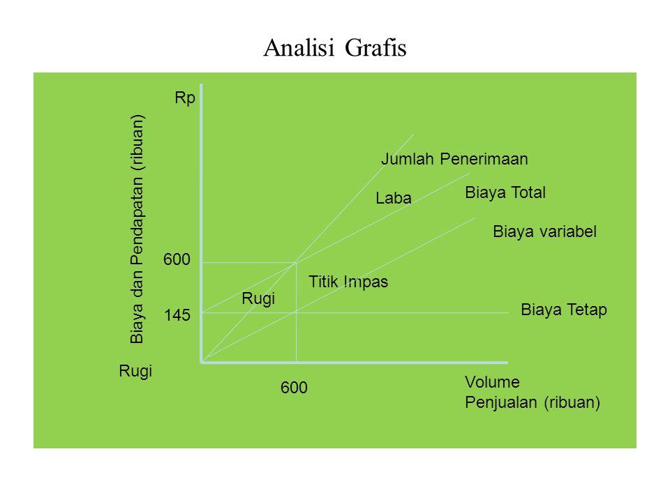 Analisi Grafis Rugi Laba Titik Impas Jumlah Penerimaan Biaya Total Rp Volume Penjualan (ribuan) Biaya Tetap Biaya dan Pendapatan (ribuan) Rugi Biaya v