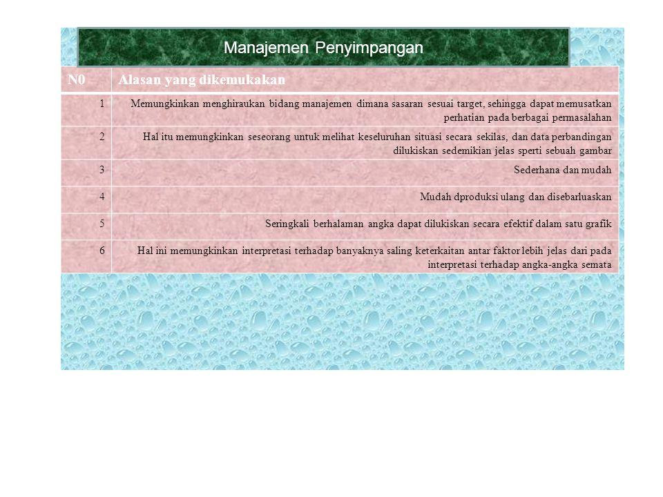 . Grafik manajemen berdasarkan penyimpangan