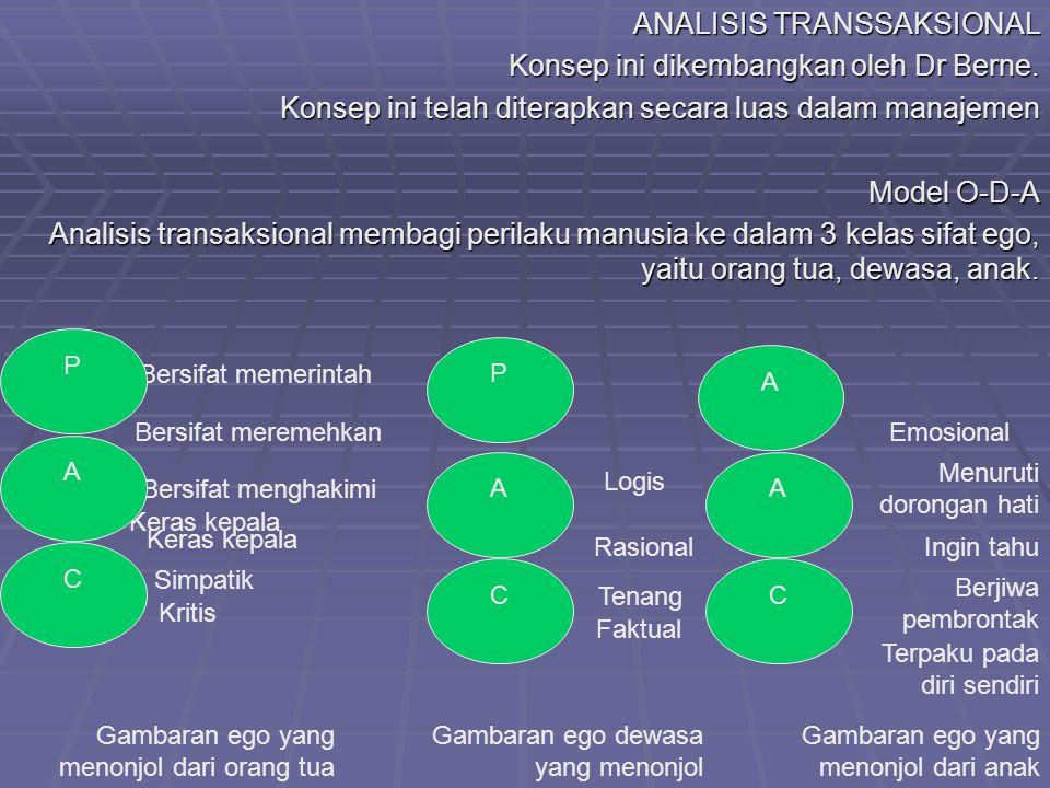 ANALISIS TRANSSAKSIONAL Konsep ini dikembangkan oleh Dr Berne.
