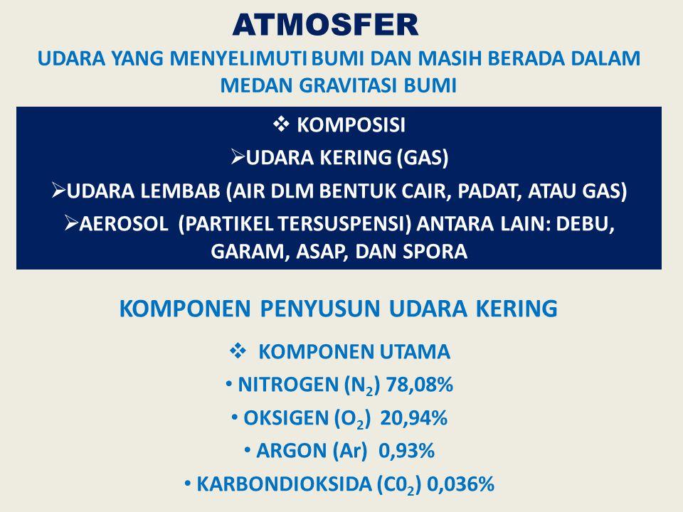 NITROGEN (N 2 ) 78% OKSIGEN (O 2 ) 20% CO 2 0,03% ARGON (Ar) 0,97% UAP AIR Tempat hidup organisme ozone (ionosfer)