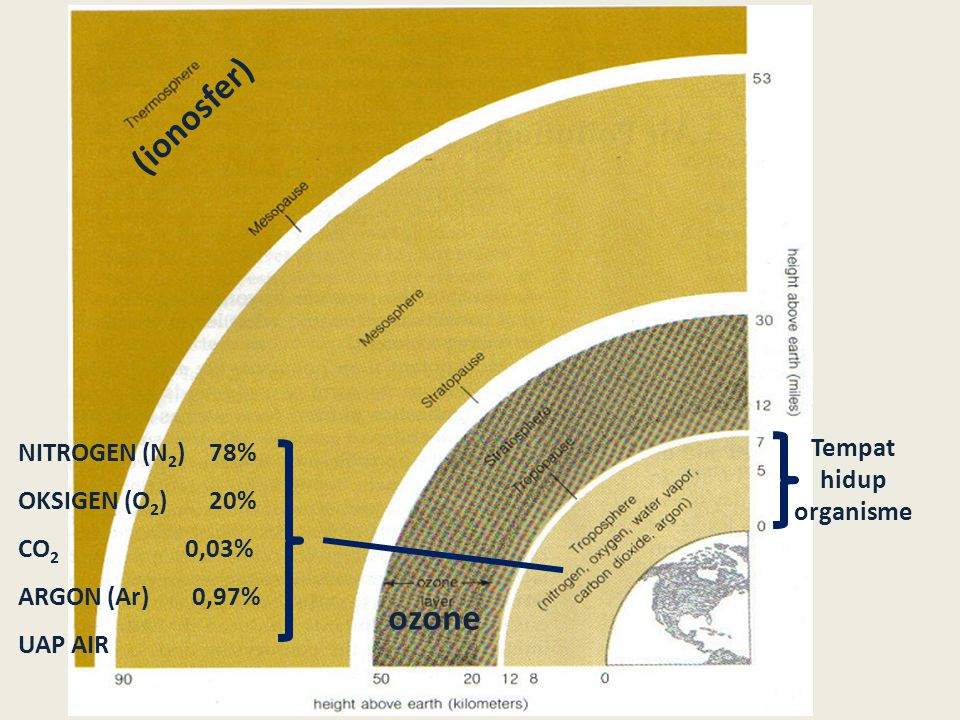  KOMPONEN MINOR  PERMANEN NEON (Ne) 0,0018% HELIUM (He) 0,0005% HIDROGEN (Ar) 0,00005% KRIPTON (Kr) 0,03% XENON (Xe) NITROUS OKSIDA (N 2 0)  REAKTIF KARBONMONOKSIDA (C0) METHANE (CH 4 ) HIDROKARBON (HC) NITRIK OKSIDA (NO) NITROGEN OKSIDA (NO 2 ) AMONIAK (NH 3 ) SULFUR DIOKSIDA (SO 2 ) OZON (O 3 )