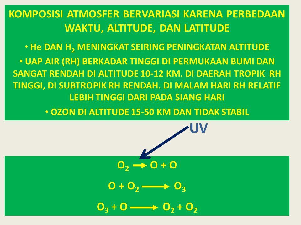 PERAN ATMOSFER Menyediakan gas dan air (presipitasi) yang diperlukan oleh organisme Sebagai penyangga (buffer), sehingga fluktuasi suhu siang dan malam di permukaan bumi tidak besar Pelindung dari sinar kosmik dan ultra violet (peran ozon), memiliki medan magnet sebagai perangkap zarah yang merusak (dari matahari) dan terkumpul di zona van Allen ( elevasi 3.000-18.000 KM ) Tempat proses fisik pembentukan cuaca/iklim