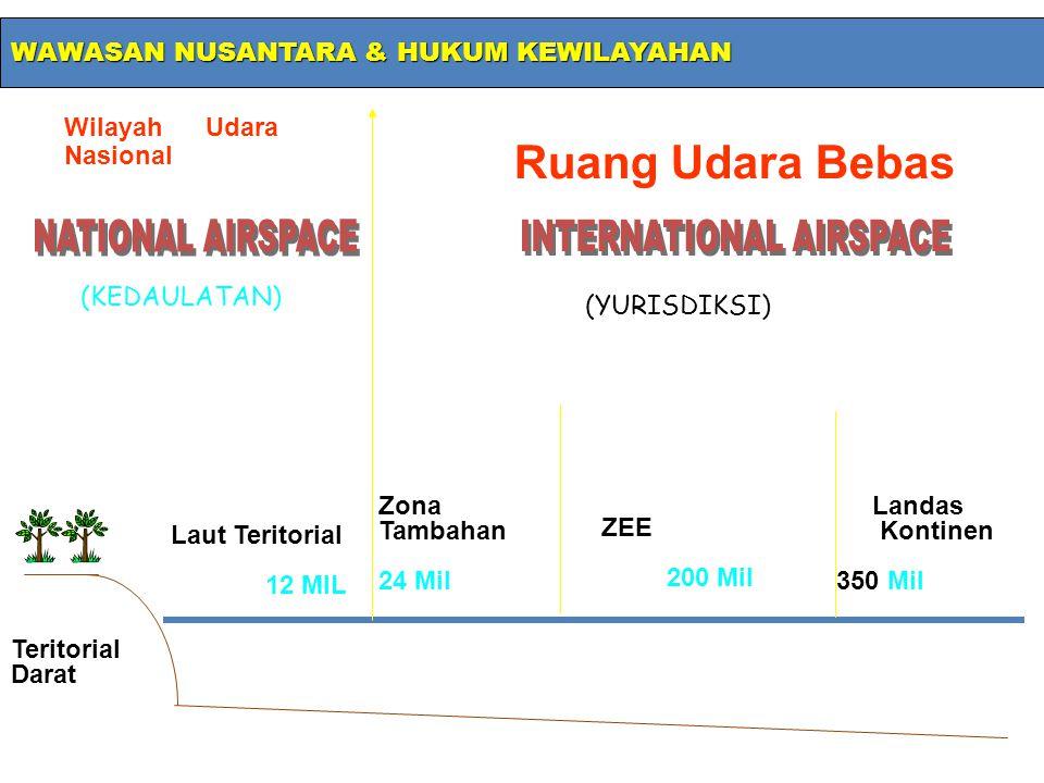 Wilayah Udara Nasional Ruang Udara Bebas Teritorial Darat Laut Teritorial 12 MIL Zona Tambahan 24 Mil ZEE 200 Mil Landas Kontinen 350 Mil (KEDAULATAN)