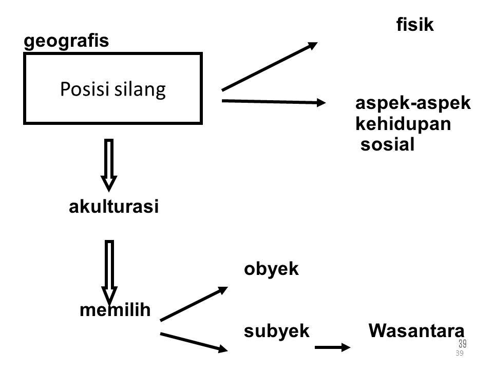 39 fisik geografis aspek-aspek kehidupan sosial akulturasi obyek memilih subyek Wasantara Posisi silang