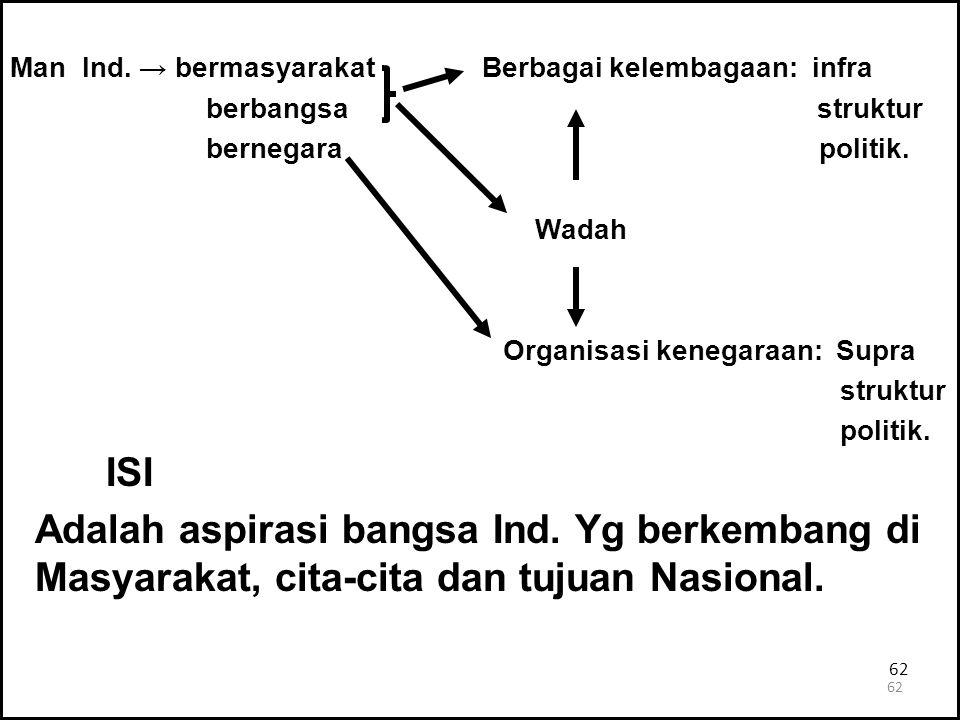 62 Man Ind. → bermasyarakat Berbagai kelembagaan: infra berbangsa struktur bernegara politik. Wadah Organisasi kenegaraan: Supra struktur politik. ISI