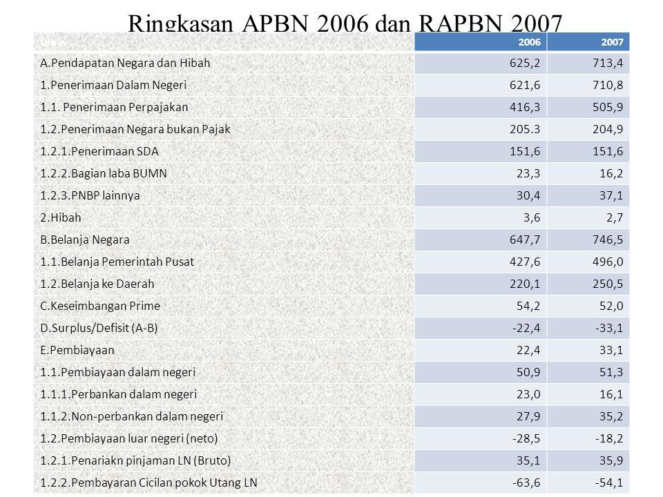 Ringkasan APBN 2006 dan RAPBN 2007 Urain20062007 A.Pendapatan Negara dan Hibah625,2713,4 1.Penerimaan Dalam Negeri621,6710,8 1.1. Penerimaan Perpajaka